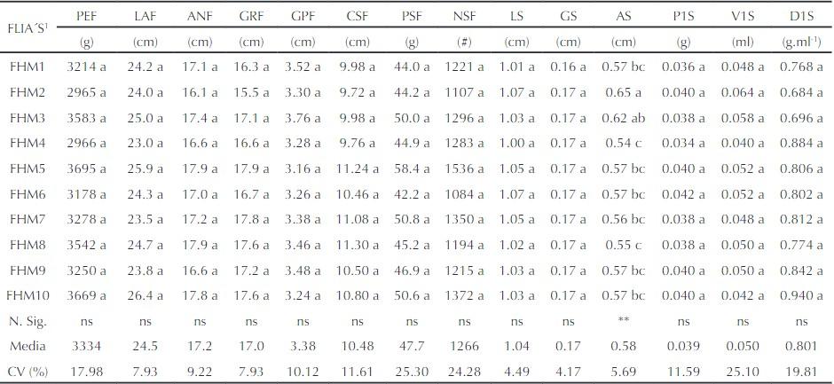 Tabla 1. Valores promedio y niveles de significancia estadística del análisis de varianza para 14 características biométricas del fruto y la semilla de 10 familias de hermanos medios (FHM) de B. hispida. Montería (Córdoba, Colombia)
